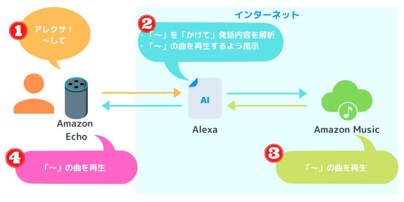 アレクサの仕組み②