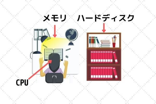 CPU・メモリ・HDD